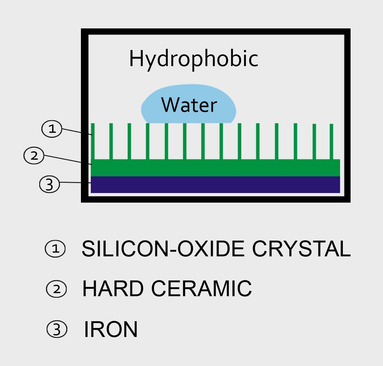 HydrophobicCoating