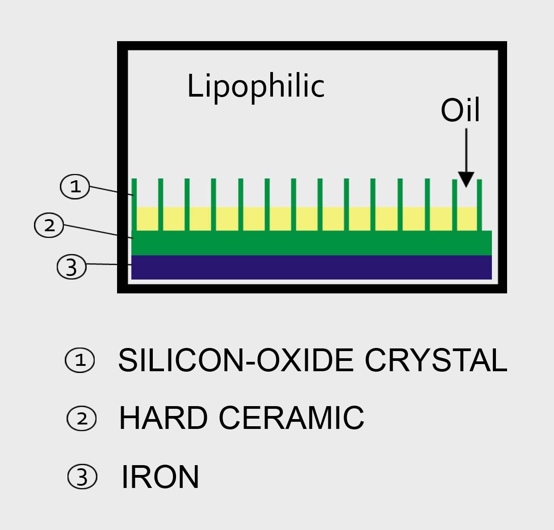 LipophilicCoating