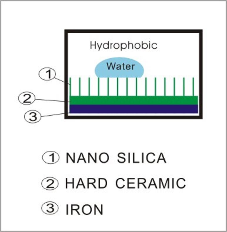 Hudrophobic
