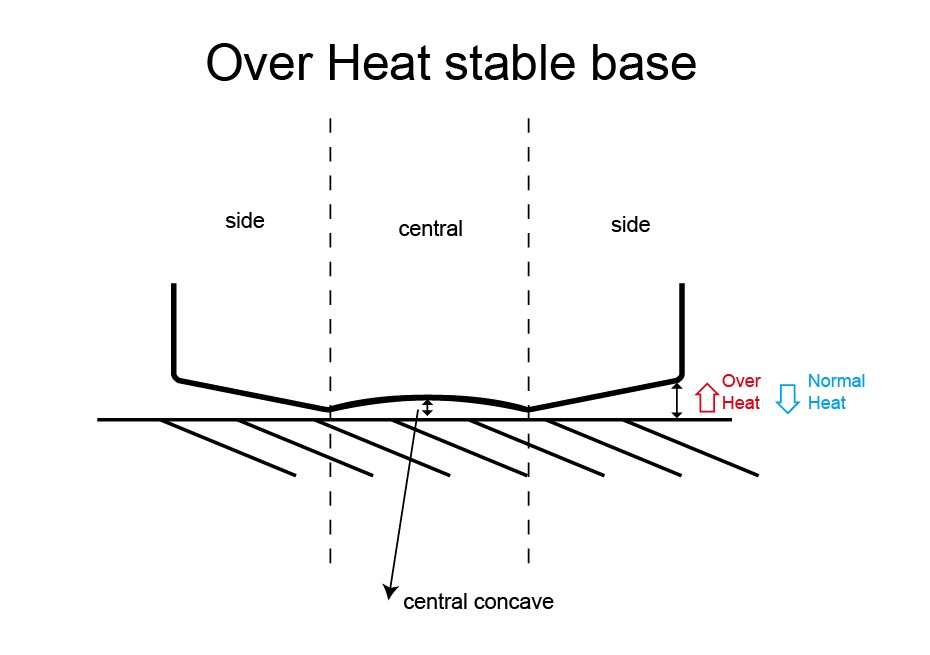 Over Heat stable base