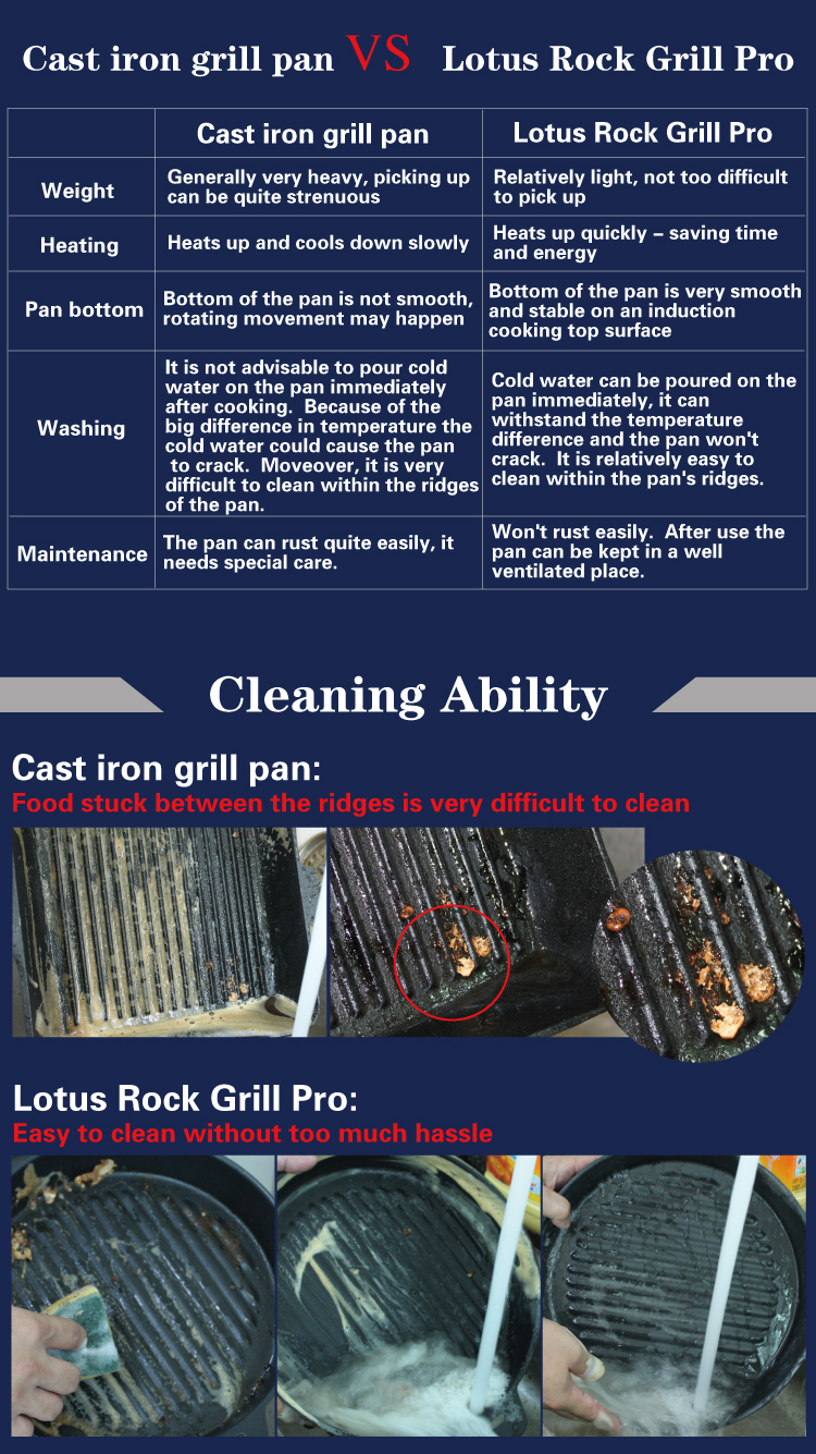 Cast Iron vs Lotus Rock Grill Pro