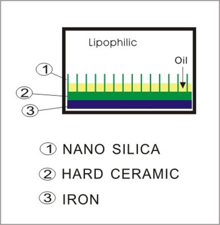 Lipophilic
