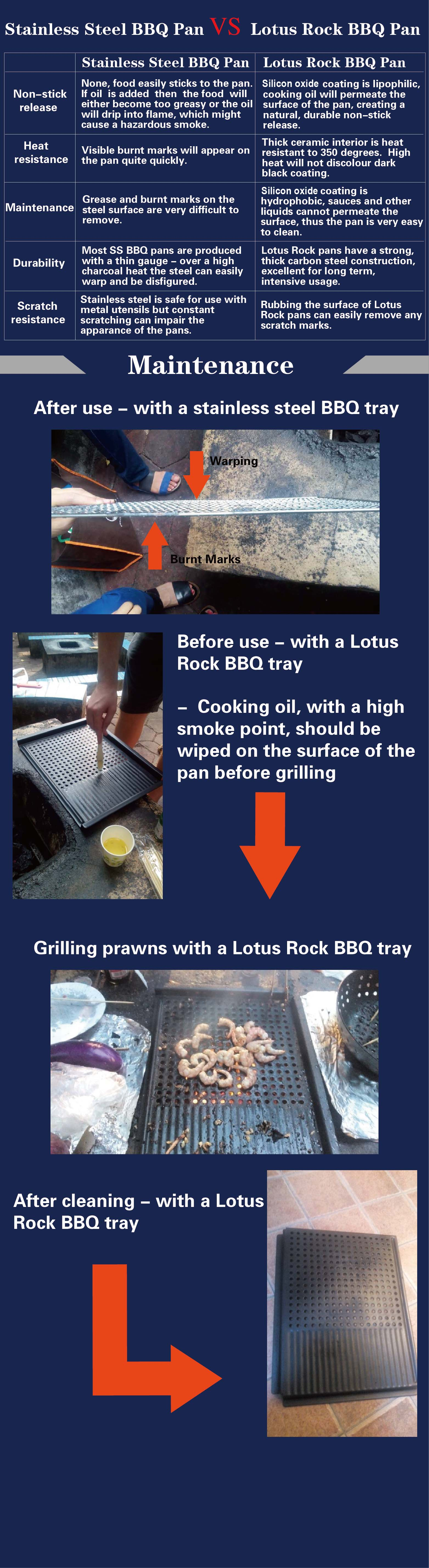 Lotus Rock BBQ Pan Vs Stainless Steel BBQ Pan