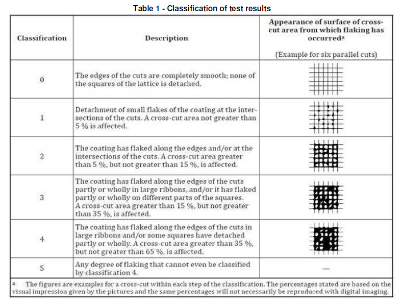 Classification of Cross Cut Adhesion Test Results