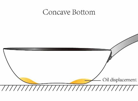 Concave Bottom