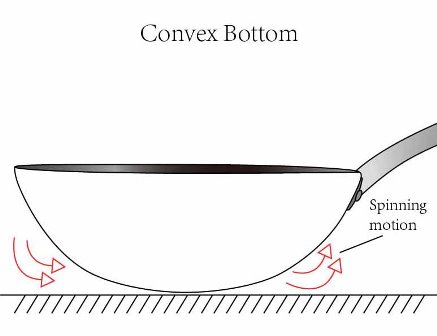 Convex Bottom