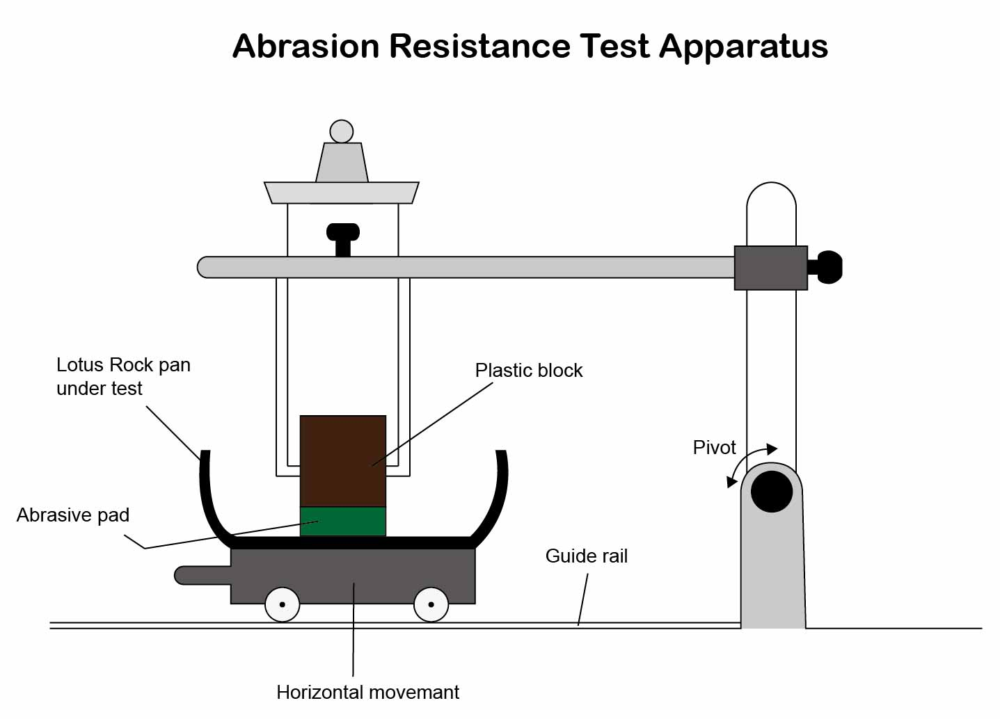 Lotus Rock Abrasion Resistance Test Apparatus