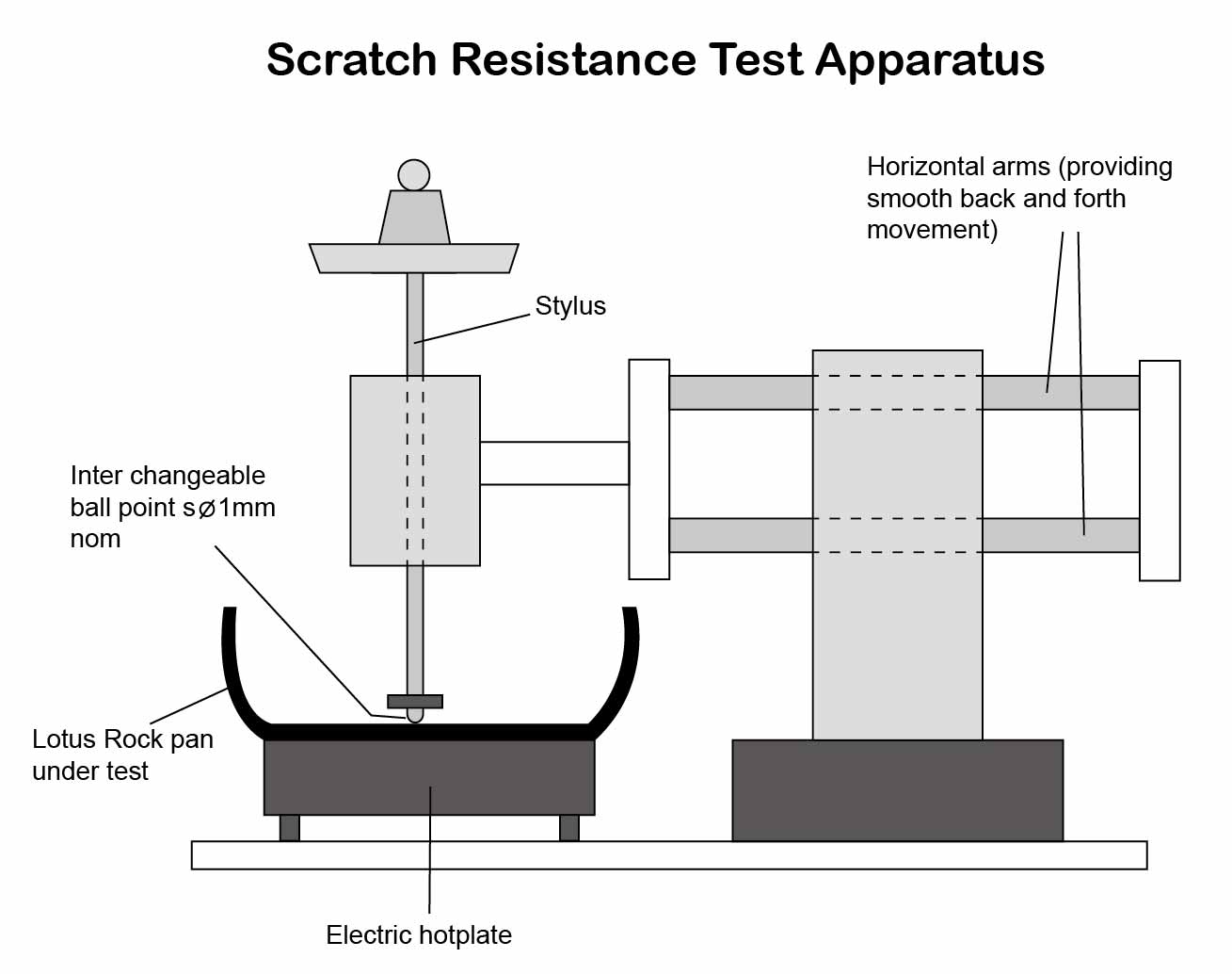Lotus Rock Scratch Resistance Test Apparatus