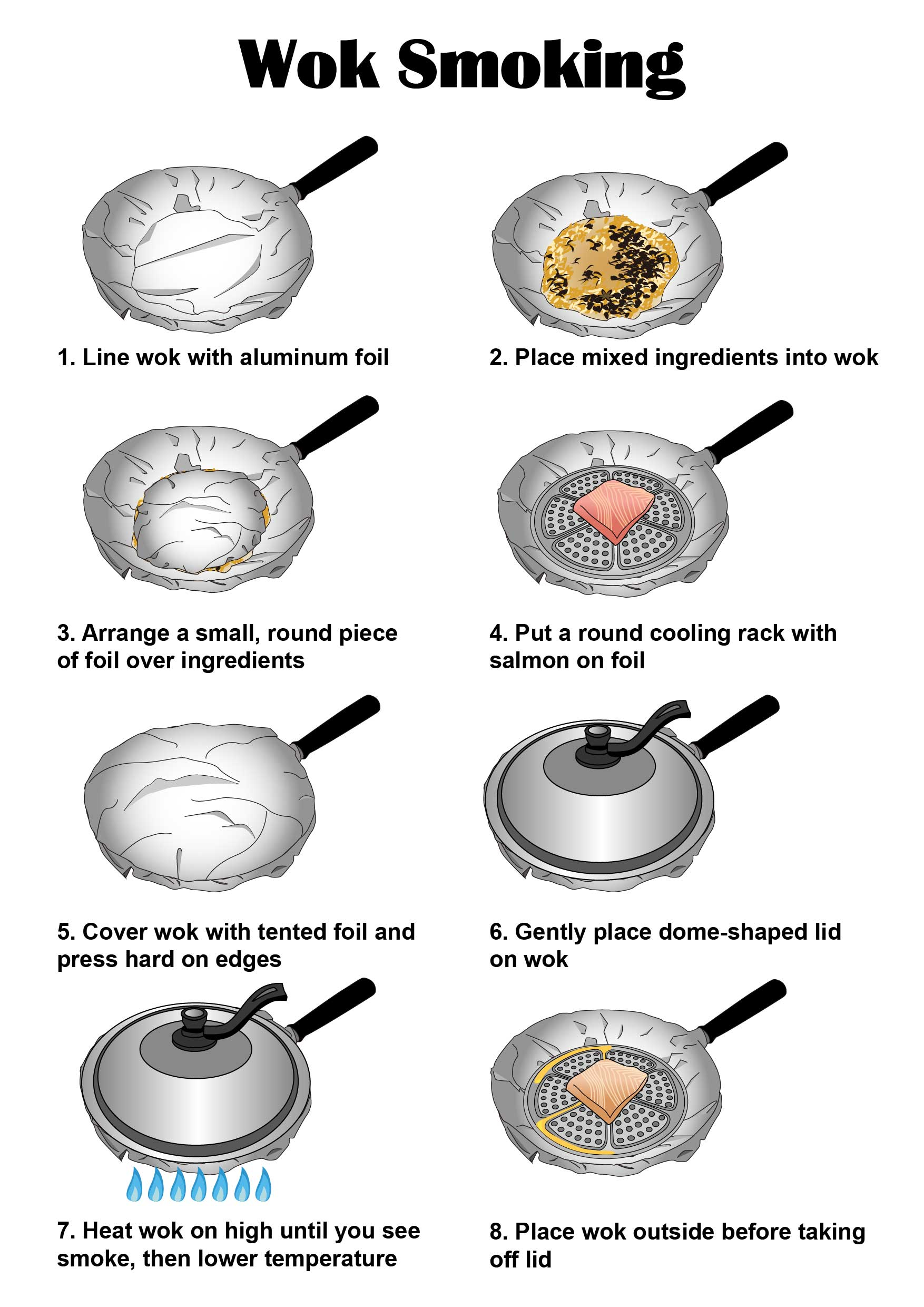 Wok Smoking Procedure