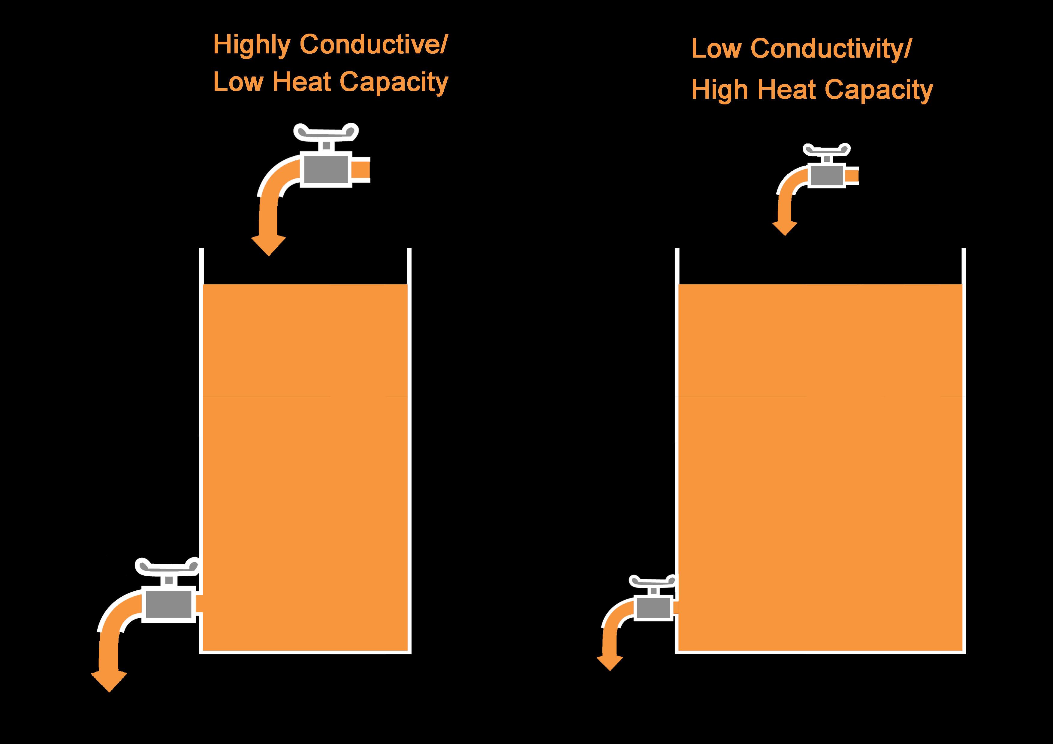 Heat Conductivity And Capacity